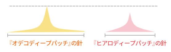 『オデコディープパッチ』と『ヒアロディープパッチ』の違いを示す画像